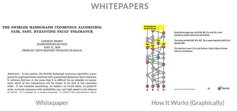 Hashgraph Whitepaper