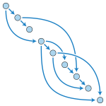 DAG Directed Acyclic Graph